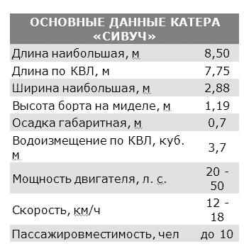 основные данные катера Сивуч